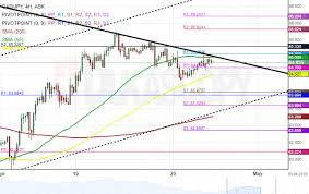 Cad Jpy 4h Chart Stranded Between Smas Automated Forex