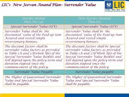 Ppt Lics New Jeevan Anand Plan Plan No 815 Powerpoint
