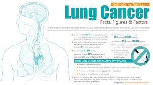 lung cancer facts throat cancer lungs face insurance quotes health insurance factors statistics the face
