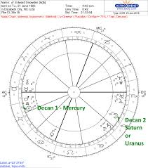 Astrology Decans Chart Loka Planets Soul Stars Astrology