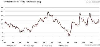 Natural Gas Outlook Seasonality Trends Bullish For Spring