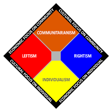 Id Ideology Size Chart Centrism Wikipedia