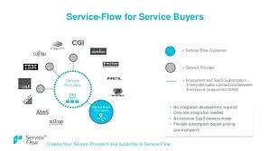 It Help Desk Process Flow Chart Service Desk Processes Nickylaplante Co
