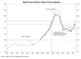 Real Estate Index Chart Acting Man Blog Debunking Real Estate Myths Part 1