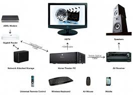 complete guide to setup a network attached storage home network diagram with switch and router at Home Server Setup Diagram