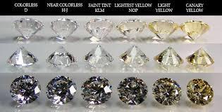 Comparison Diamond Clarity Colored Diamonds Diamond Chart