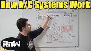 Automotive Ac Pressure Chart How A Car Ac System Works For Beginners