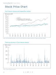 Gurit Annual Report 2013