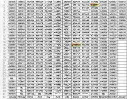 Kl Lottery Chart Keraa Lottery Kerala Lottery Winning Chart