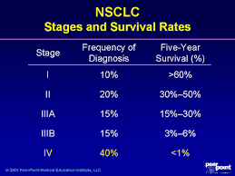 Stage 4 Lung Cancer Survival Rate Clinical Advances In Non Small Cell Lung Cancer Nsclc And Mesothelioma