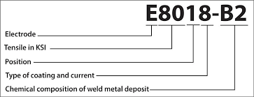 Electrode Specification Chart Low Alloy Filler Metals From A To W