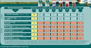 Canna Nutrients Feeding Chart Feed Charts