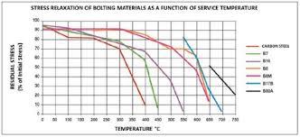 150 Flange Bolt Chart Effect Of Temperature On Bolted Flange Assemblies Spetech