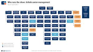 Surprising Hotel Organisation Structure Business Development