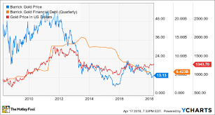Barrick Stock Chart What Investors Need To Know About Barrick Gold Corp Stock