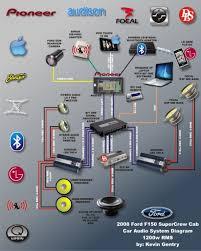 car audio diagram car image wiring diagram car audio connection diagram car auto wiring diagram schematic on car audio diagram