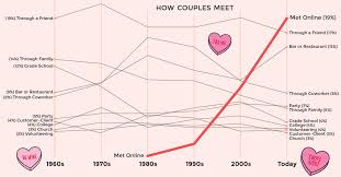 The Rise Of Online Dating And The Company That Dominates