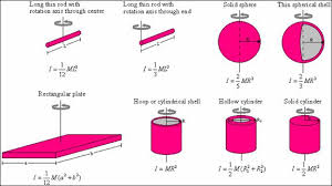 Unit 16 Rotational Dynamics