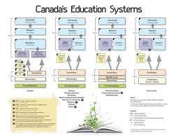 Система образования Канады