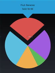 Custom Pie Chart Android Example Create A Pie Chart With Interactive Spinning Selection