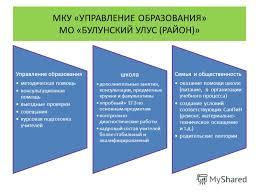 Презентация на тему ЕГЭ В БУЛУНСКОМ УЛУСЕ МКУ УПРАВЛЕНИЕ  11 Управление образования методическая