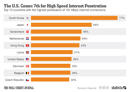 Chart The U S Comes 7th For High Speed Internet