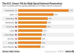 Broadband internet penetration definition