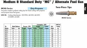 Oxy Acetylene Settings Chart 53 Punctilious Smith Welding Tip Chart