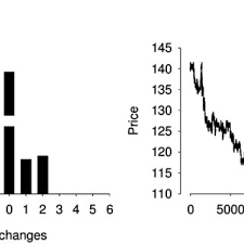 Price Change In Number Of Ticks And The Price Serie For The