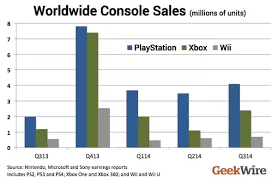 Xbox Charts Whats The More Popular Console Company Xbox Or Playstation