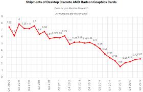 Gpu Charts 2016 Discrete Desktop Gpu Market Trends Q2 2016 Amd Grabs Market