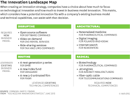 Microsoft Corporate Strategy You Need An Innovation Strategy