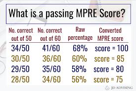 36 High Quality Lsat Raw Score Conversion Chart