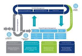 Agile And Project Portfolio Management Ppm Deloitte Us