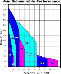 Submersible Pump Cable Sizing Chart Submersible Well Pump Sizing Calculator Pump Performance