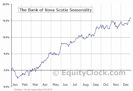 Bns Stock Chart The Bank Of Nova Scotia Nyse Bns Seasonal Chart Equity Clock