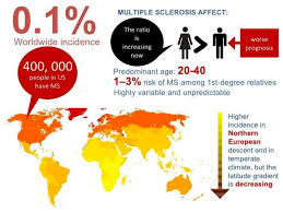 Stats Medicine In Motion
