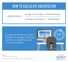 Employee Absent Absenteeism Rate How To Calculate Use Absence Rate In