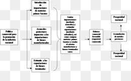 Mercantilism Png Mercantilism Diagram Mercantilism Chart