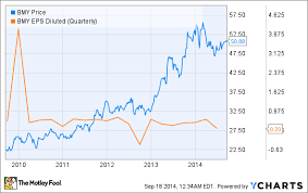 Is It Time To Buy Dividend Stock Bristol Myers Squibb Co