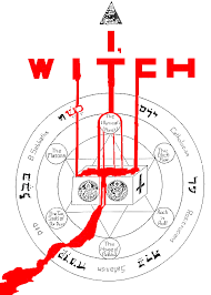 Nwo Chart