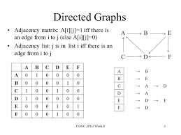 Graphs Adjacency Matrix Ppt Download