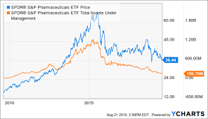 Medical Equipment Life Expectancy Chart Ihi Medical Device Bull Market To End Soon Ishares U S