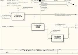 Разработка информационной системы финансового планирования для  Модель системы надёжности в информационной системе