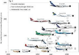 Airplane Size Chart Physics Law Explains Airplane Evolution Researcher Tech