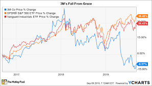 3m Share Price Chart Should Investors Jump On 3m Stocks Big Price Drop The
