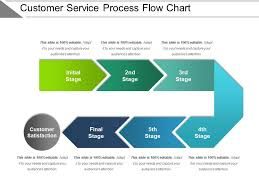 Customer Service Process Flow Chart Presentation Examples