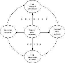 Дипломная работа Внутрикорпоративный имидж и его влияние на  Бизнес имидж предприятия складывается из представлений партнеров о предприятии как субъекте определенной деятельности В качестве основных детерминант