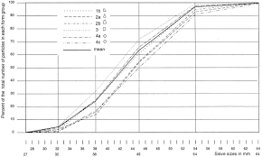 The Effect Of Particle Form On Sieve Analysis A Test By