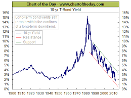 Current Distortion Of Interest Rates Is Unsustainable Will